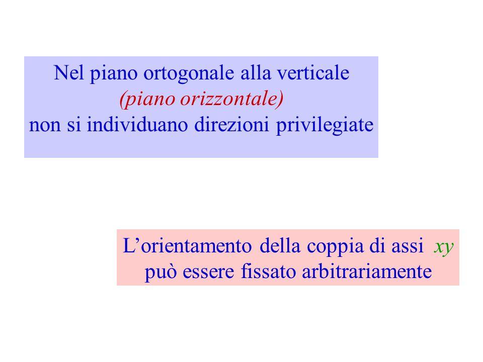 Nel piano ortogonale alla verticale (piano orizzontale) non si individuano direzioni privilegiate Lorientamento della coppia di assi xy può essere fis