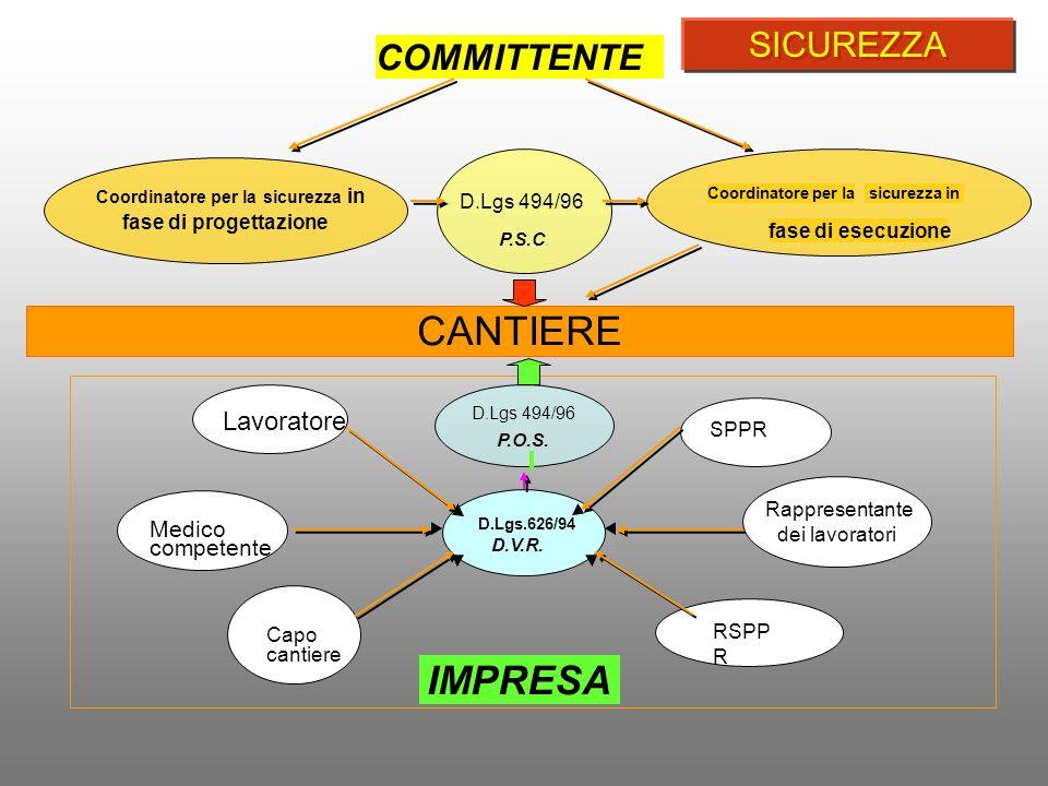 COMMITTENTE D.Lgs 494/96 P.S.C. Coordinatore per la sicurezza in fase di progettazione Coordinatore per la sicurezza in fase di esecuzione D.Lgs 494/9