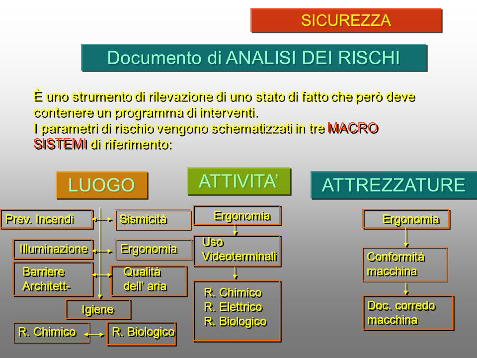 Documento di ANALISI DEI RISCHI È uno strumento di rilevazione di uno stato di fatto che però deve contenere un programma di interventi. I parametri d