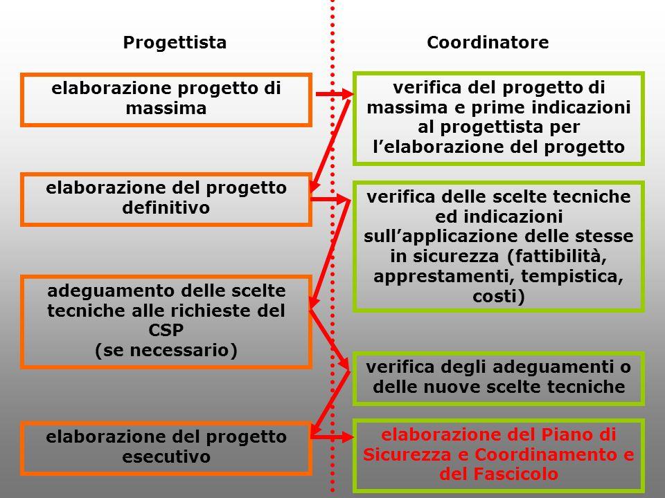 ProgettistaCoordinatore elaborazione progetto di massima elaborazione del progetto definitivo adeguamento delle scelte tecniche alle richieste del CSP