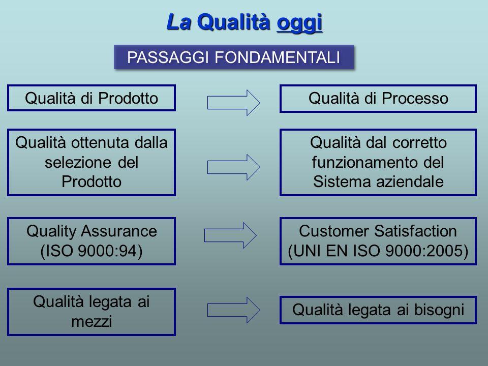 Qualità di Prodotto PASSAGGI FONDAMENTALI Qualità di Processo Qualità ottenuta dalla selezione del Prodotto Qualità dal corretto funzionamento del Sis