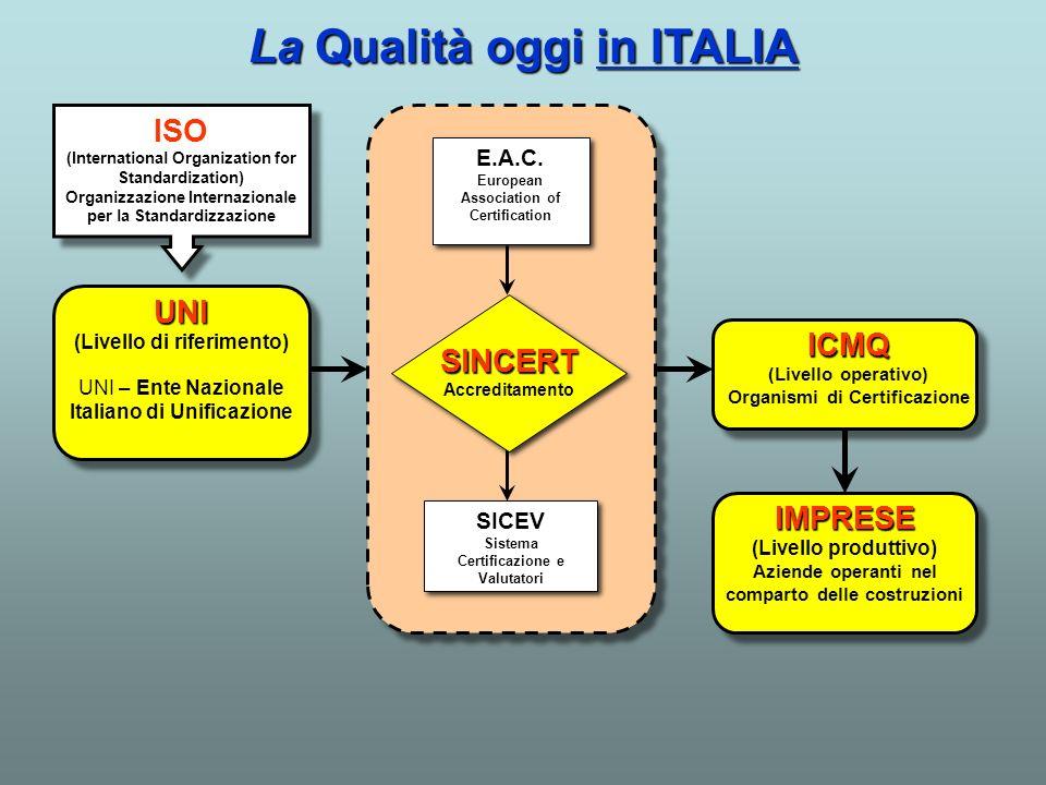 La Qualità oggi in ITALIA IMPRESE (Livello produttivo) Aziende operanti nel comparto delle costruzioni ICMQ (Livello operativo) Organismi di Certifica