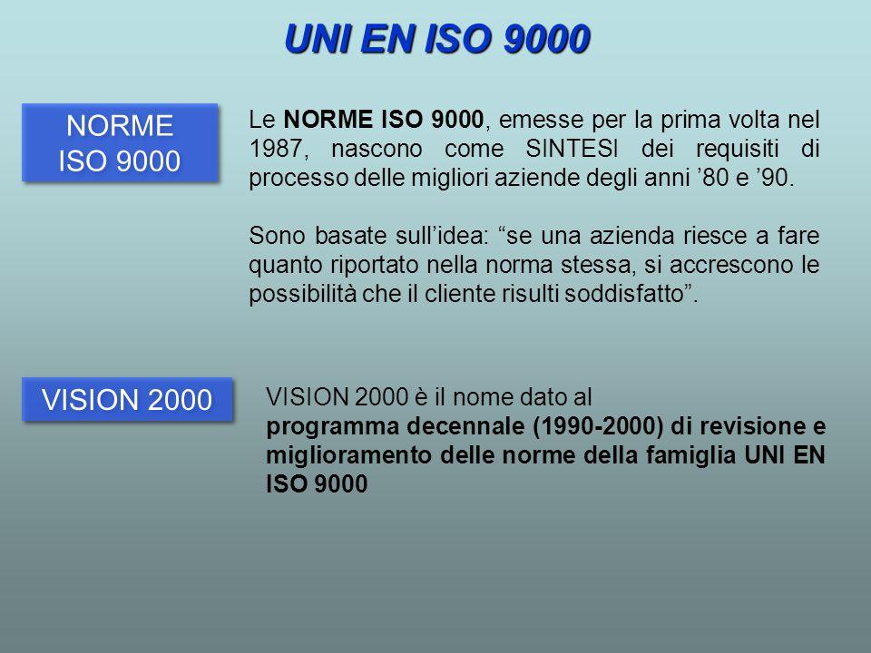 NORME ISO 9000 NORME ISO 9000 VISION 2000 Le NORME ISO 9000, emesse per la prima volta nel 1987, nascono come SINTESI dei requisiti di processo delle