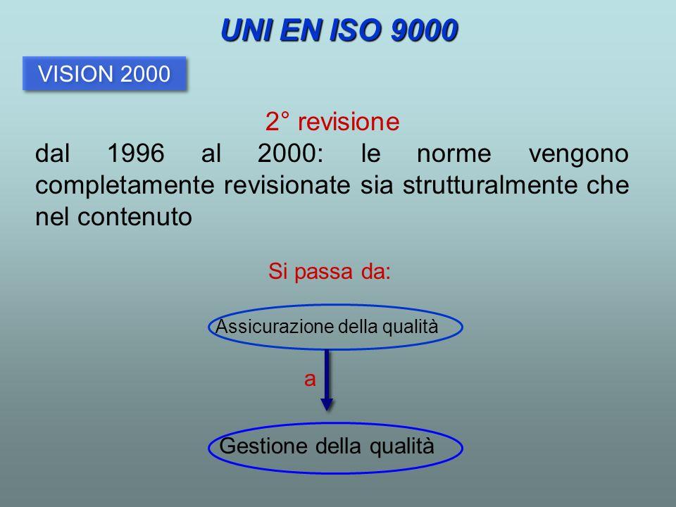 VISION 2000 2° revisione dal 1996 al 2000: le norme vengono completamente revisionate sia strutturalmente che nel contenuto Assicurazione della qualit
