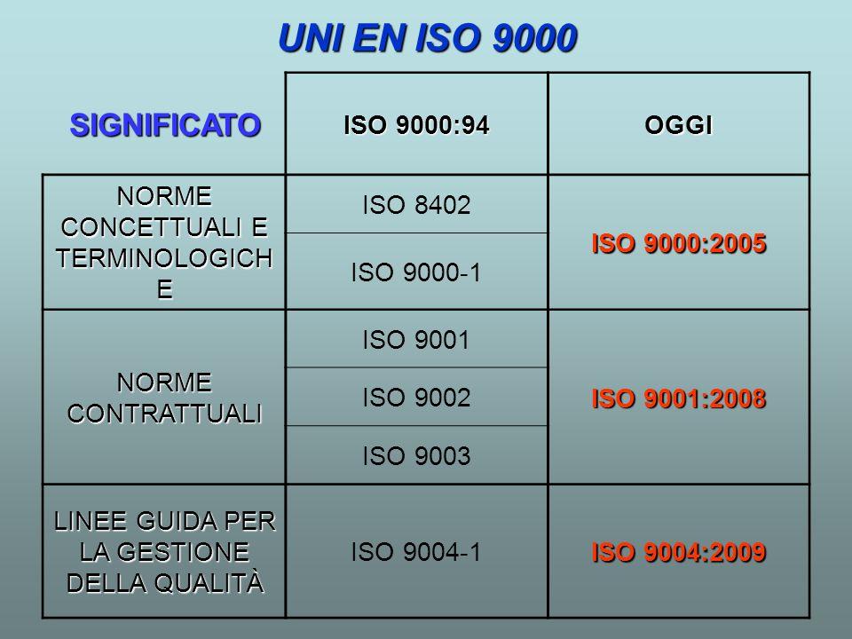 SIGNIFICATO ISO 9000:94 OGGI NORME CONCETTUALI E TERMINOLOGICH E ISO 8402 ISO 9000:2005 ISO 9000-1 NORME CONTRATTUALI ISO 9001 ISO 9001:2008 ISO 9002