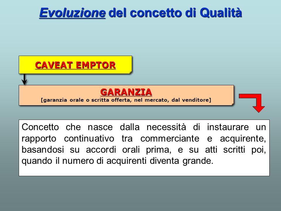 GARANZIA [garanzia orale o scritta offerta, nel mercato, dal venditore] CAVEAT EMPTOR Evoluzione del concetto di Qualità Concetto che nasce dalla nece