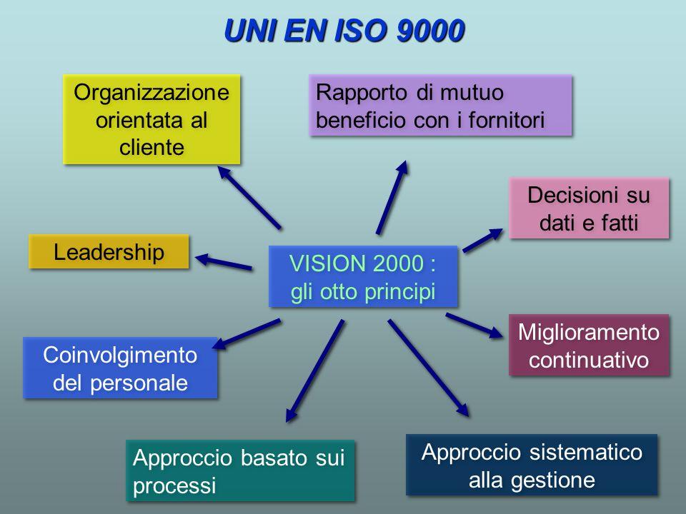 VISION 2000 : gli otto principi Miglioramento continuativo Leadership Coinvolgimento del personale Approccio sistematico alla gestione Organizzazione