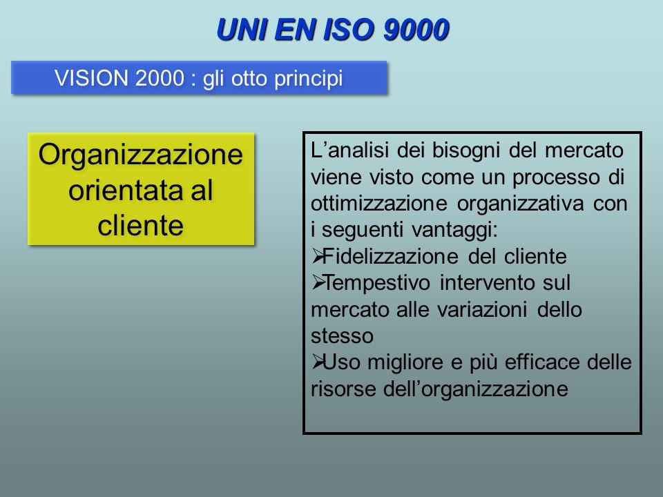 VISION 2000 : gli otto principi Organizzazione orientata al cliente Lanalisi dei bisogni del mercato viene visto come un processo di ottimizzazione or