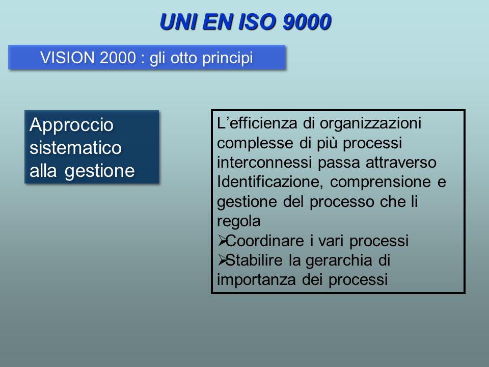 Approccio sistematico alla gestione Lefficienza di organizzazioni complesse di più processi interconnessi passa attraverso Identificazione, comprensio