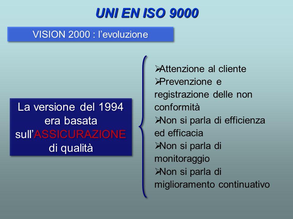 VISION 2000 : levoluzione La versione del 1994 era basata sullASSICURAZIONE di qualità Attenzione al cliente Prevenzione e registrazione delle non con