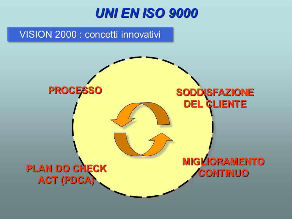 VISION 2000 : concetti innovativi UNI EN ISO 9000 PROCESSO SODDISFAZIONE DEL CLIENTE PLAN DO CHECK ACT (PDCA) MIGLIORAMENTO CONTINUO
