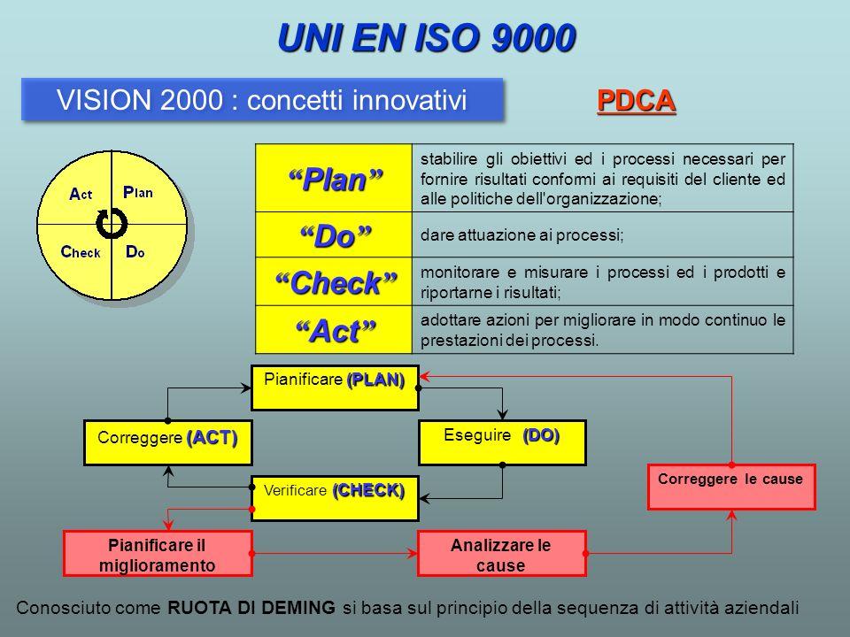 Conosciuto come RUOTA DI DEMING si basa sul principio della sequenza di attività aziendali UNI EN ISO 9000 (PLAN) Pianificare (PLAN) (DO) Eseguire (DO