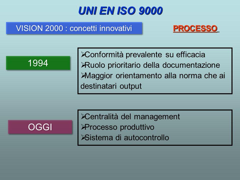 1994 OGGI Conformità prevalente su efficacia Ruolo prioritario della documentazione Maggior orientamento alla norma che ai destinatari output Centrali