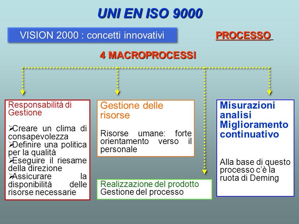 Realizzazione del prodotto Gestione del processo Responsabilità di Gestione Creare un clima di consapevolezza Definire una politica per la qualità Ese