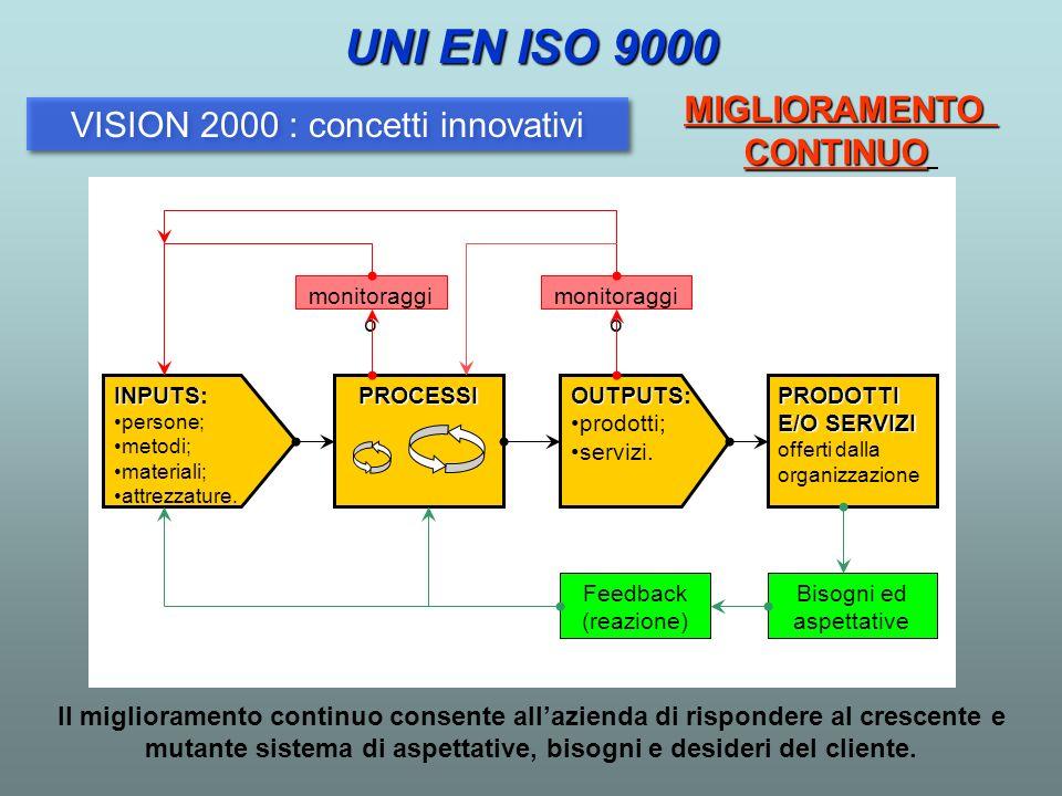 MIGLIORAMENTOCONTINUO UNI EN ISO 9000 VISION 2000 : concetti innovativi INPUTS INPUTS: persone; metodi; materiali; attrezzature.PROCESSI OUTPUTS OUTPU