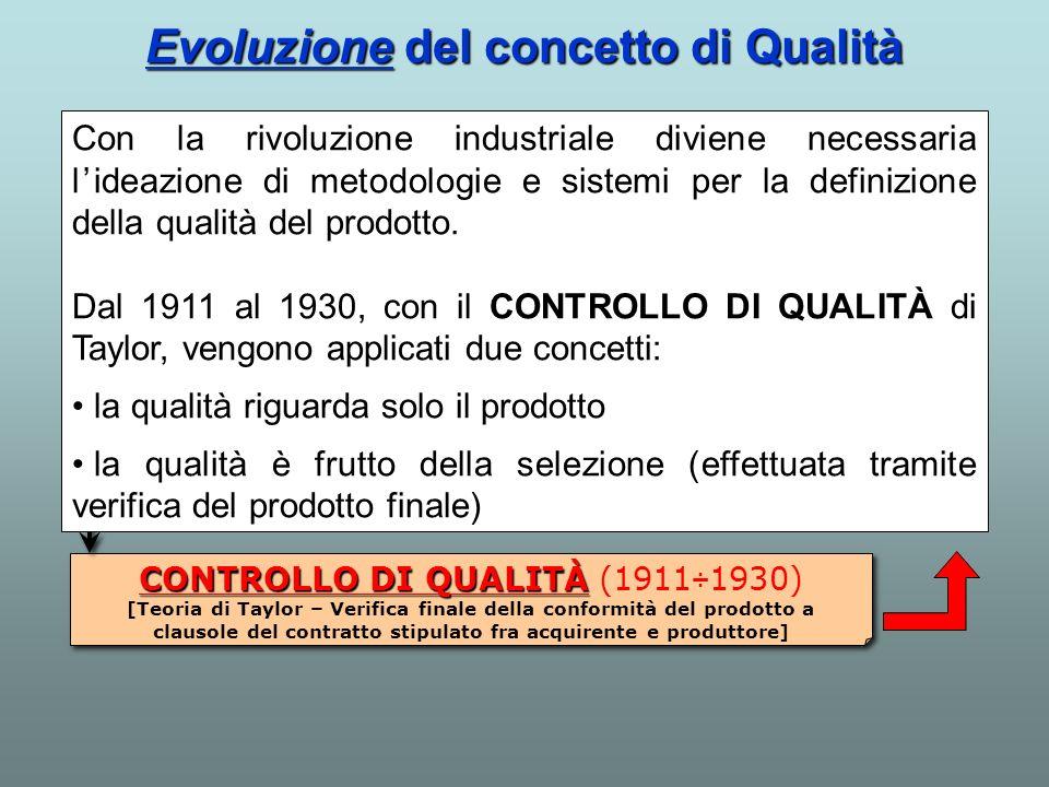 CONTROLLO DI QUALITÀ CONTROLLO DI QUALITÀ (1911÷1930) [Teoria di Taylor – Verifica finale della conformità del prodotto a clausole del contratto stipu
