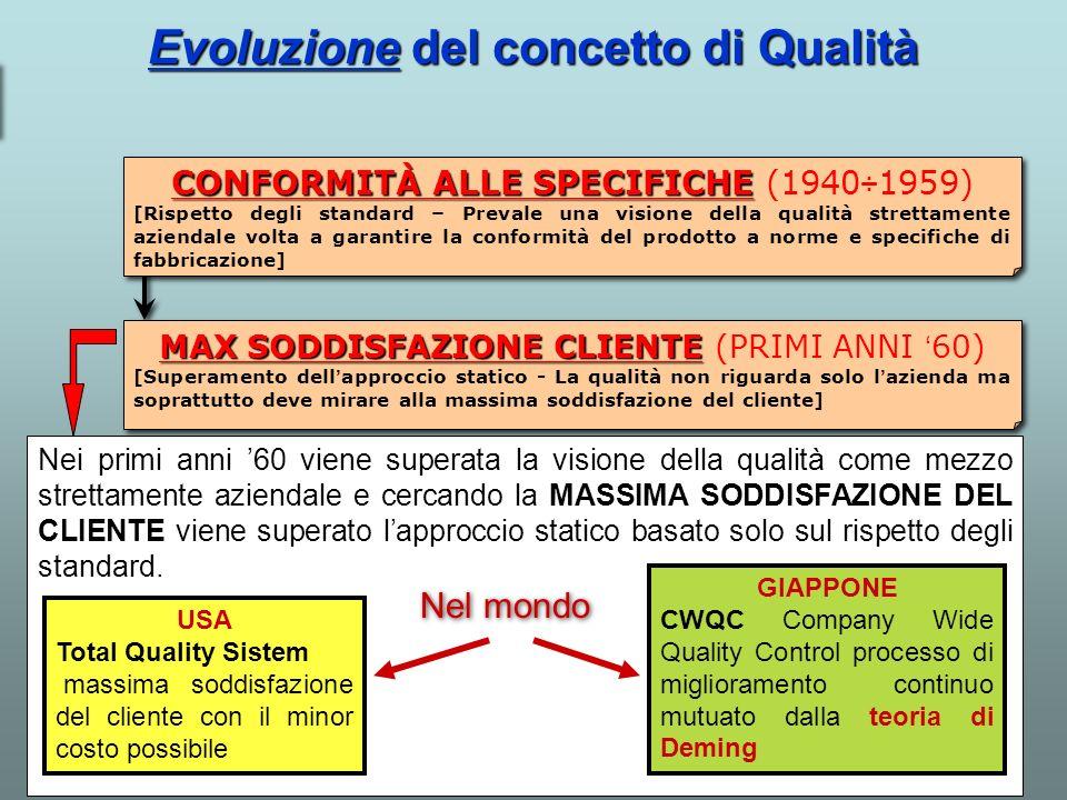 Evoluzione del concetto di Qualità CERTIFICAZIONE DI QUALITÀ CERTIFICAZIONE DI QUALITÀ (ANNI 80) [dichiarazione, da parte di un terzo, di conformità dellazienda e del prodotto a norme non cogenti ma di valore internazionale] MAX SODDISFAZIONE CLIENTE MAX SODDISFAZIONE CLIENTE (PRIMI ANNI 60) [Superamento dellapproccio statico - La qualità non riguarda solo lazienda ma soprattutto deve mirare alla massima soddisfazione del cliente] CONFORMITÀ ALLE SPECIFICHE CONFORMITÀ ALLE SPECIFICHE (1940÷1959) [Rispetto degli standard – Prevale una visione della qualità strettamente aziendale volta a garantire la conformità del prodotto a norme e specifiche di fabbricazione] Negli anni 80 diventa predominante il concetto di CERTIFICAZIONE DI QUALITA cioè di dichiarazione, da parte di un terzo, di conformità dellorganizzazione e del prodotto a norme non cogenti (non obbligatorie) ma di valore internazionale.