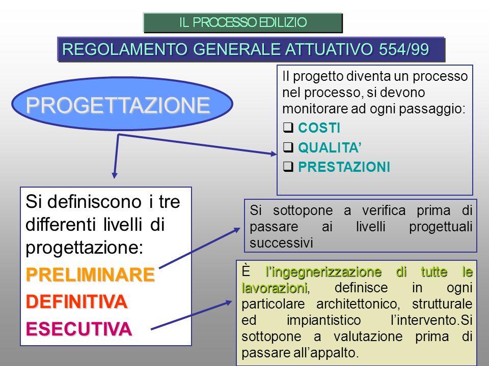 PROGETTAZIONE REGOLAMENTO GENERALE ATTUATIVO 554/99 Il progetto diventa un processo nel processo, si devono monitorare ad ogni passaggio: COSTI QUALIT