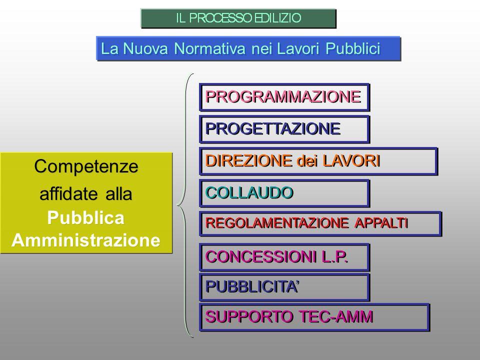 PROGRAMMAZIONE PROGETTAZIONE DIREZIONE dei LAVORI CONCESSIONI L.P. La Nuova Normativa nei Lavori Pubblici COLLAUDO REGOLAMENTAZIONE APPALTI SUPPORTO T