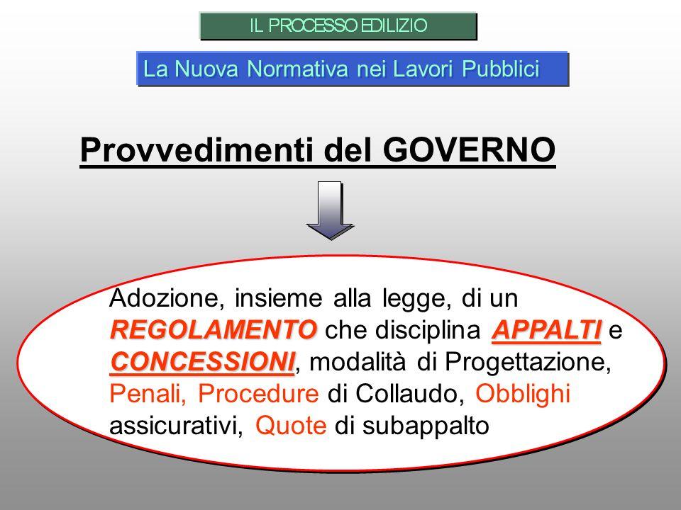 La Nuova Normativa nei Lavori Pubblici Provvedimenti del GOVERNO REGOLAMENTO APPALTI CONCESSIONI Adozione, insieme alla legge, di un REGOLAMENTO che d