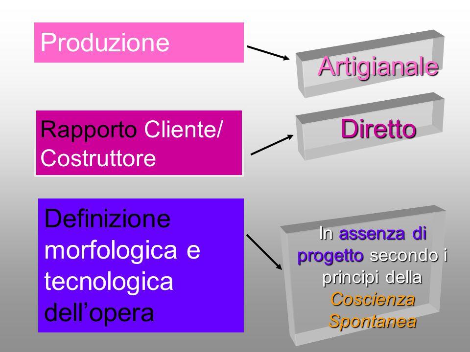 Diretto Rapporto Cliente/ Costruttore Definizione morfologica e tecnologica dellopera In assenza di progetto secondo i principi della Coscienza Sponta