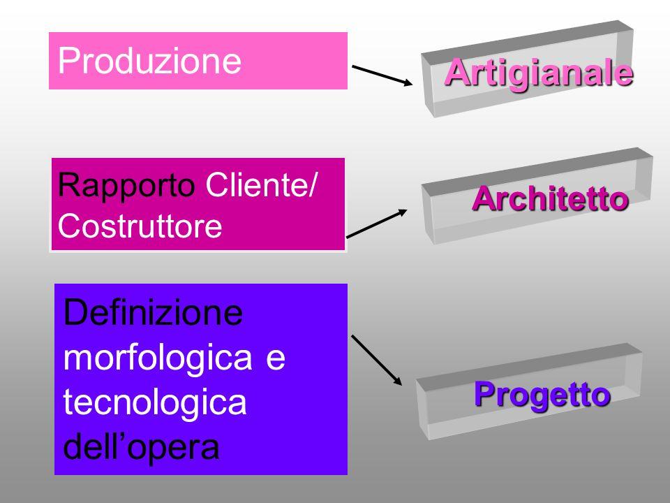 Architetto Rapporto Cliente/ Costruttore Definizione morfologica e tecnologica dellopera Progetto Produzione Artigianale