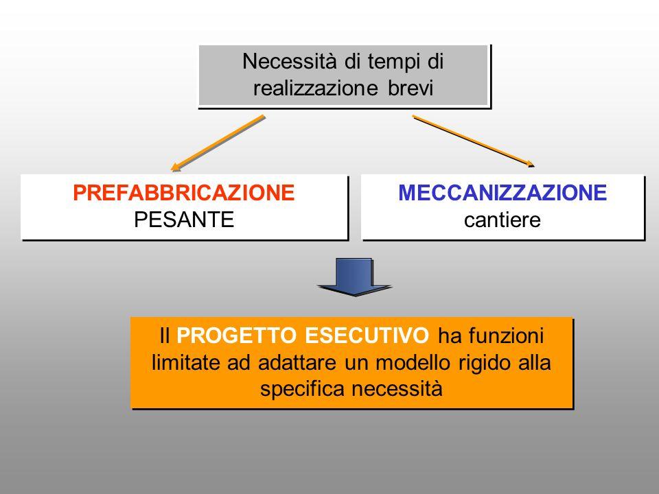 PREFABBRICAZIONE PESANTE Il PROGETTO ESECUTIVO ha funzioni limitate ad adattare un modello rigido alla specifica necessità Necessità di tempi di reali