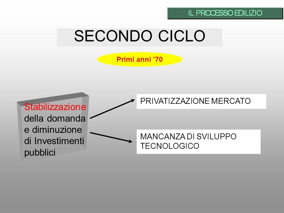 SECONDO CICLO Stabilizzazione della domanda e diminuzione di Investimenti pubblici PRIVATIZZAZIONE MERCATO MANCANZA DI SVILUPPO TECNOLOGICO Primi anni 70