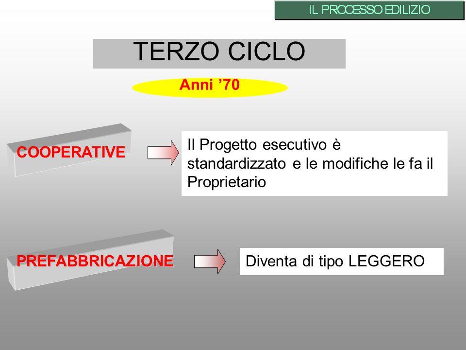 TERZO CICLO COOPERATIVE Il Progetto esecutivo è standardizzato e le modifiche le fa il Proprietario PREFABBRICAZIONE Diventa di tipo LEGGERO Anni 70