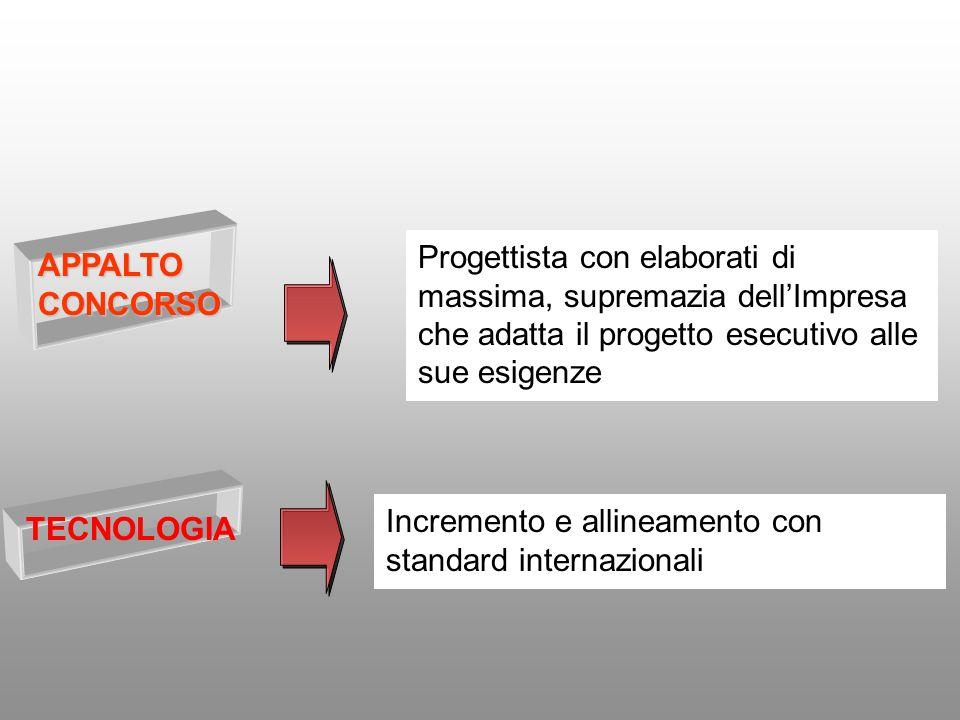 TECNOLOGIA Incremento e allineamento con standard internazionali APPALTO CONCORSO Progettista con elaborati di massima, supremazia dellImpresa che adatta il progetto esecutivo alle sue esigenze