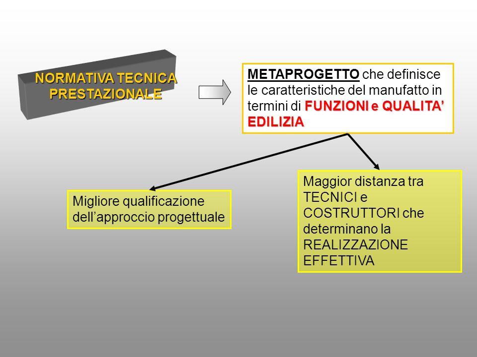 NORMATIVA TECNICA PRESTAZIONALE FUNZIONI e QUALITA EDILIZIA METAPROGETTO che definisce le caratteristiche del manufatto in termini di FUNZIONI e QUALITA EDILIZIA Migliore qualificazione dellapproccio progettuale Maggior distanza tra TECNICI e COSTRUTTORI che determinano la REALIZZAZIONE EFFETTIVA