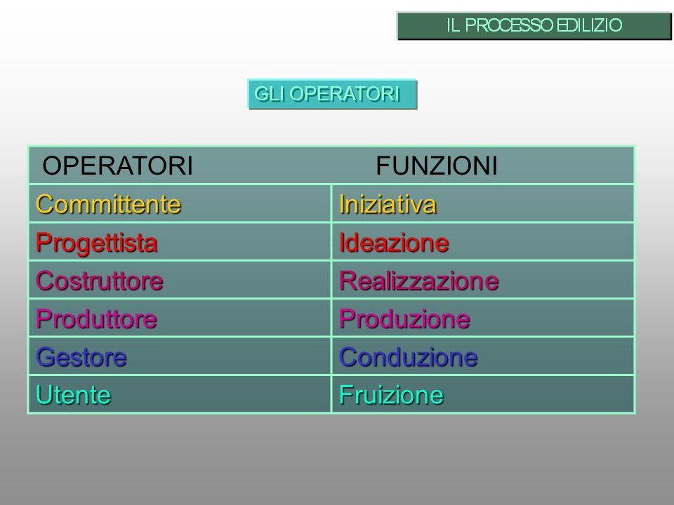 GLI OPERATORI OPERATORI FUNZIONICommittenteIniziativa ProgettistaIdeazione CostruttoreRealizzazione ProduttoreProduzione GestoreConduzione UtenteFruizione