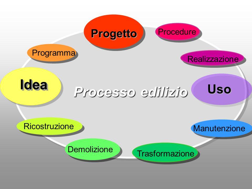 Processo edilizio IdeaIdea Programma Progetto Demolizione ProcedureRicostruzione Manutenzione Trasformazione Realizzazione Uso