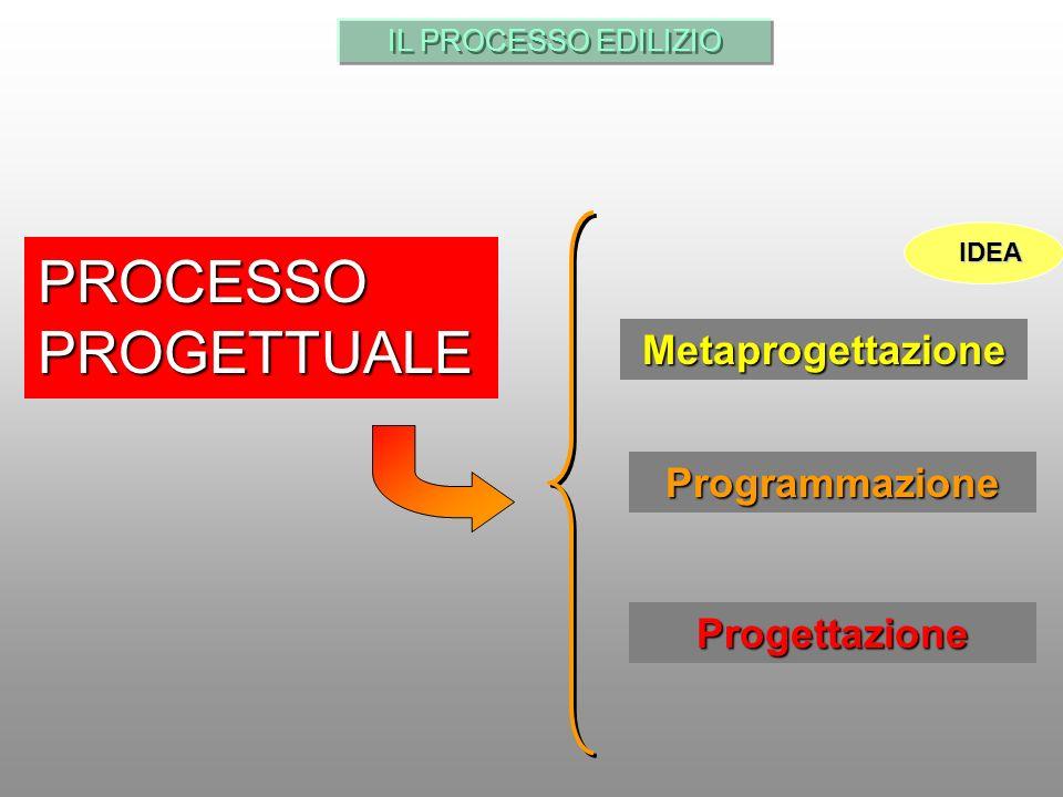 IL PROCESSO EDILIZIO PROCESSO PROGETTUALE Metaprogettazione Progettazione Programmazione IDEA