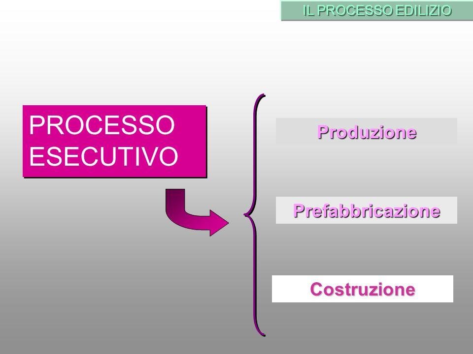 IL PROCESSO EDILIZIO PROCESSO ESECUTIVO Produzione Prefabbricazione Costruzione
