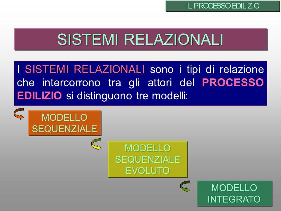 SISTEMI RELAZIONALI I SISTEMI RELAZIONALI sono i tipi di relazione che intercorrono tra gli attori del PROCESSO EDILIZIO si distinguono tre modelli: SISTEMI RELAZIONALI MODELLO SEQUENZIALE MODELLO INTEGRATO MODELLO SEQUENZIALE EVOLUTO MODELLO SEQUENZIALE EVOLUTO