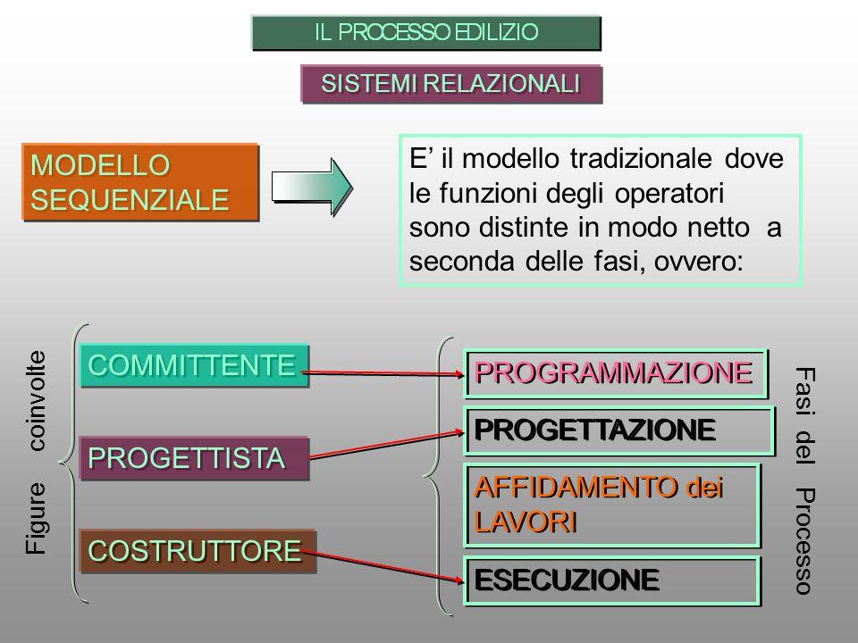 SISTEMI RELAZIONALI MODELLO SEQUENZIALE E il modello tradizionale dove le funzioni degli operatori sono distinte in modo netto a seconda delle fasi, ovvero: PROGRAMMAZIONE PROGETTISTA COSTRUTTORE COMMITTENTE Figure coinvolte PROGETTAZIONE AFFIDAMENTO dei LAVORI Fasi del Processo ESECUZIONE