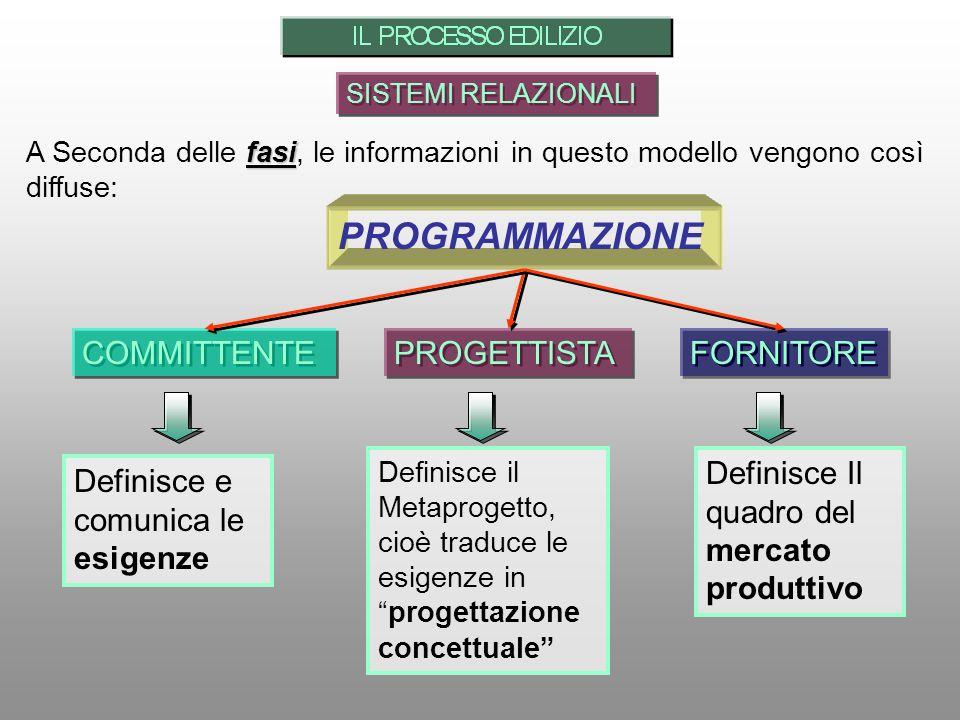 SISTEMI RELAZIONALI fasi A Seconda delle fasi, le informazioni in questo modello vengono così diffuse: PROGRAMMAZIONE PROGETTISTA COMMITTENTE FORNITORE Definisce e comunica le esigenze Definisce il Metaprogetto, cioè traduce le esigenze inprogettazione concettuale Definisce Il quadro del mercato produttivo