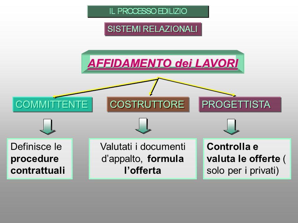 SISTEMI RELAZIONALI AFFIDAMENTO dei LAVORI PROGETTISTA COMMITTENTE Definisce le procedure contrattuali Valutati i documenti dappalto, formula lofferta