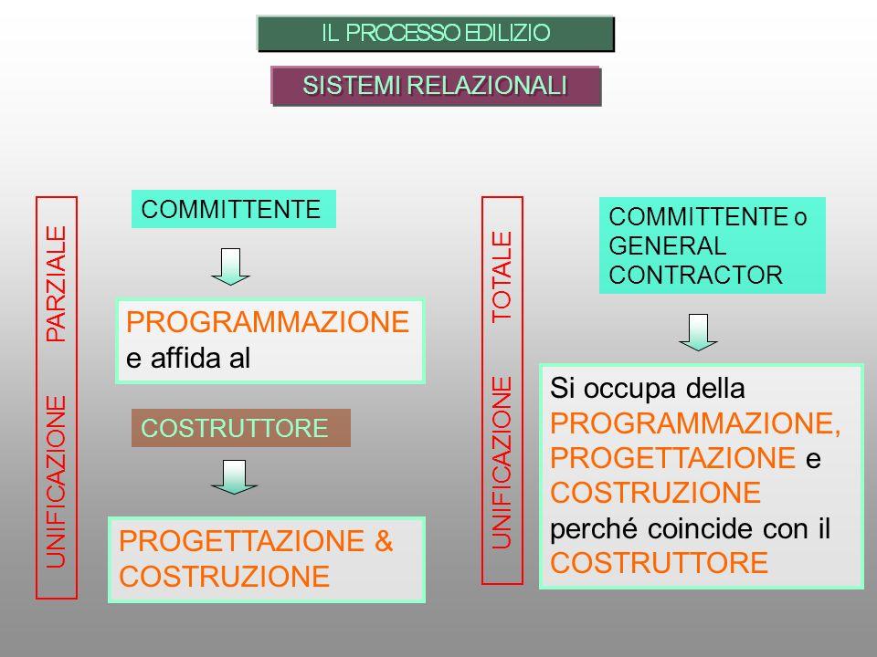COSTRUTTORE COMMITTENTE PROGETTAZIONE & COSTRUZIONE Si occupa della PROGRAMMAZIONE, PROGETTAZIONE e COSTRUZIONE perché coincide con il COSTRUTTORE COMMITTENTE o GENERAL CONTRACTOR PROGRAMMAZIONE e affida al UNIFICAZIONE TOTALE UNIFICAZIONE PARZIALE SISTEMI RELAZIONALI