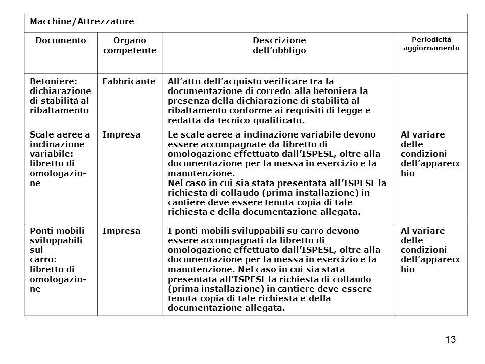 13 Macchine/Attrezzature DocumentoOrgano competente Descrizione dellobbligo Periodicità aggiornamento Betoniere: dichiarazione di stabilità al ribalta
