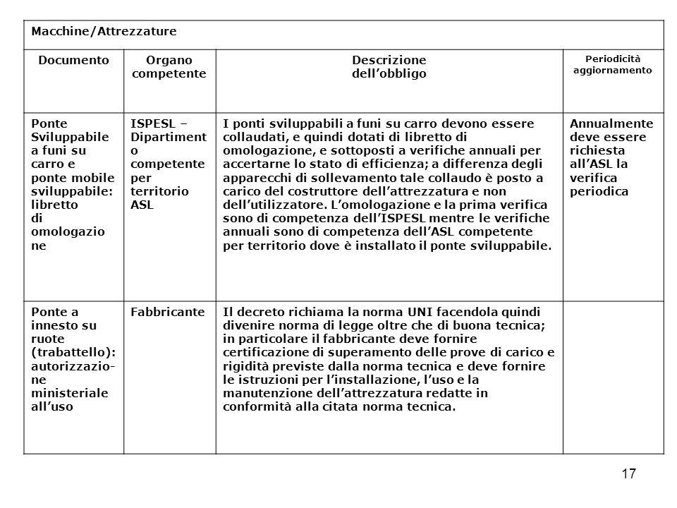 17 Macchine/Attrezzature DocumentoOrgano competente Descrizione dellobbligo Periodicità aggiornamento Ponte Sviluppabile a funi su carro e ponte mobil