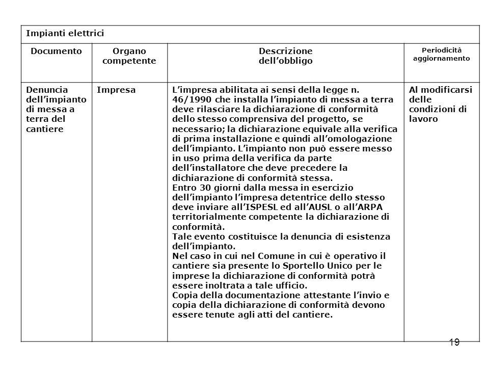 19 Impianti elettrici DocumentoOrgano competente Descrizione dellobbligo Periodicità aggiornamento Denuncia dellimpianto di messa a terra del cantiere