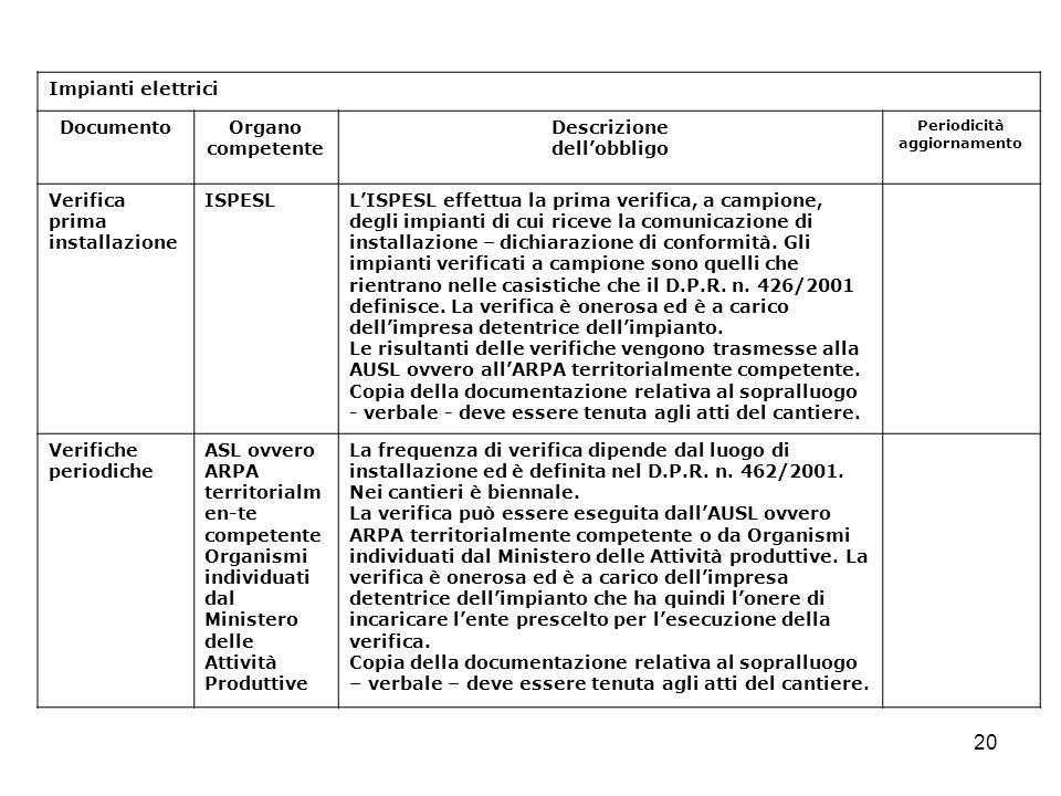 20 Impianti elettrici DocumentoOrgano competente Descrizione dellobbligo Periodicità aggiornamento Verifica prima installazione ISPESLLISPESL effettua