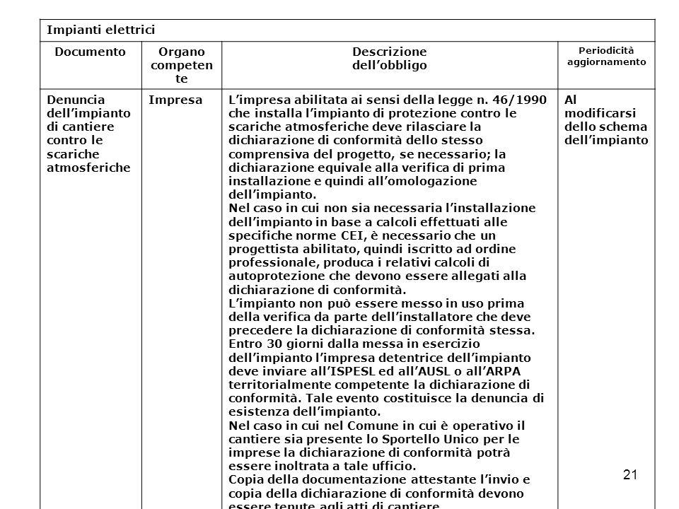 21 Impianti elettrici DocumentoOrgano competen te Descrizione dellobbligo Periodicità aggiornamento Denuncia dellimpianto di cantiere contro le scaric