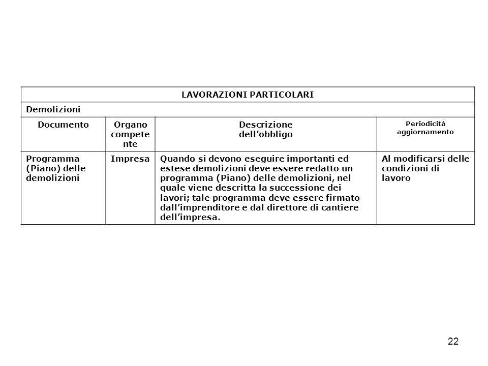 22 LAVORAZIONI PARTICOLARI Demolizioni DocumentoOrgano compete nte Descrizione dellobbligo Periodicità aggiornamento Programma (Piano) delle demolizio