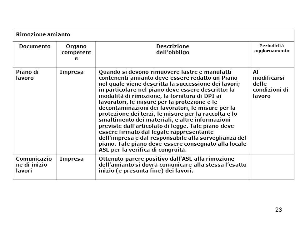 23 Rimozione amianto DocumentoOrgano competent e Descrizione dellobbligo Periodicità aggiornamento Piano di lavoro ImpresaQuando si devono rimuovere l