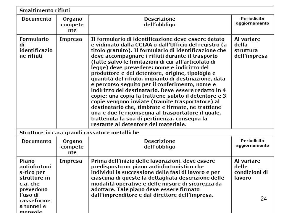 24 Smaltimento rifiuti DocumentoOrgano compete nte Descrizione dellobbligo Periodicità aggiornamento Formulario di identificazio ne rifiuti ImpresaIl