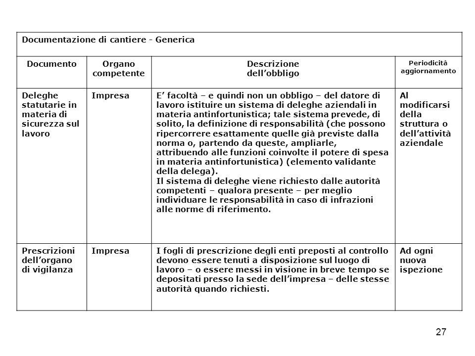 27 Documentazione di cantiere - Generica DocumentoOrgano competente Descrizione dellobbligo Periodicità aggiornamento Deleghe statutarie in materia di