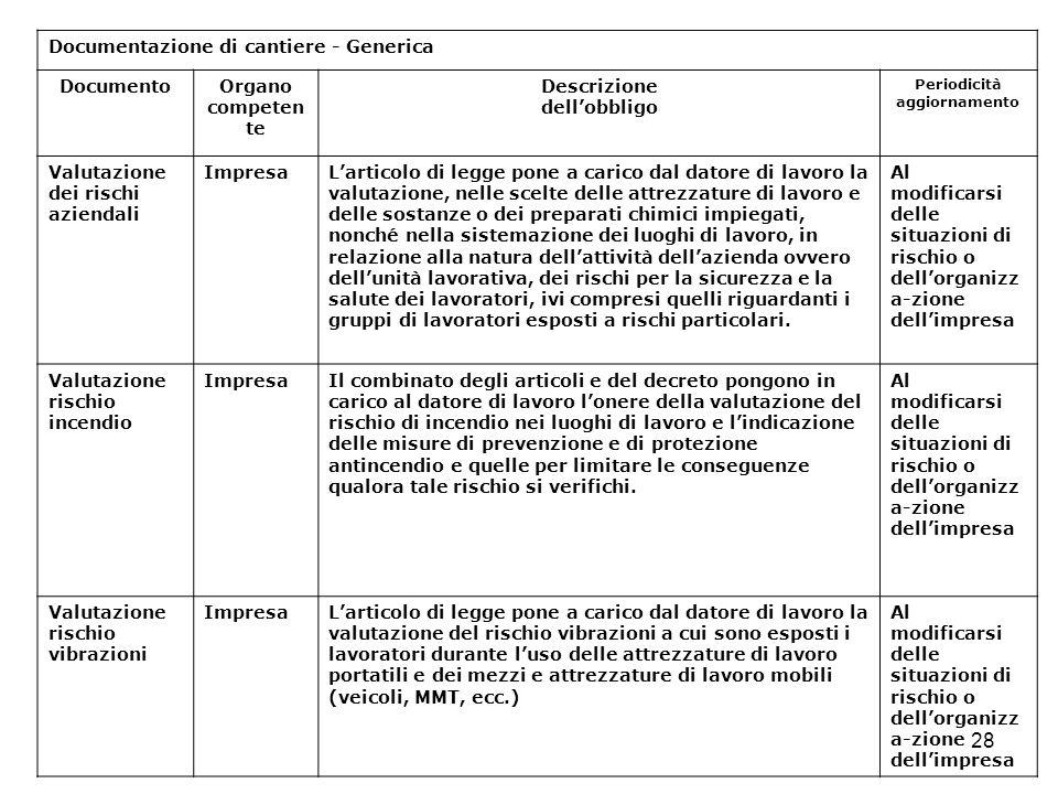 28 Documentazione di cantiere - Generica DocumentoOrgano competen te Descrizione dellobbligo Periodicità aggiornamento Valutazione dei rischi aziendal
